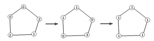 Problem 5 on my problem set was about distributing a pile of stones across vertices of a pentagon.